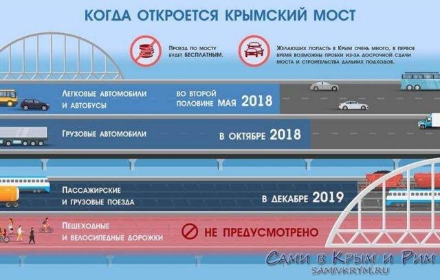 Дата-открытия-крымского-моста
