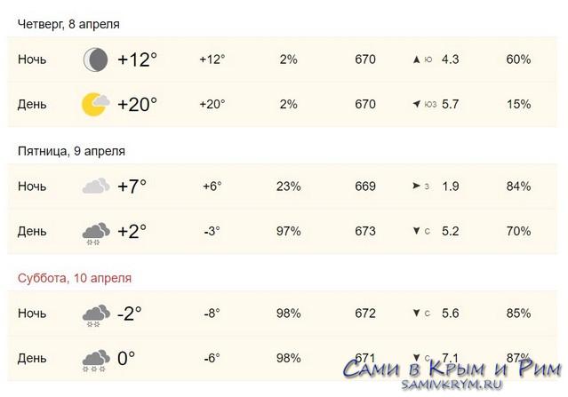 Погода в Каппадокии
