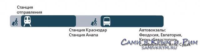 Схема передвижения по Единому Билету