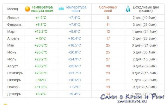 Климат Евпатории
