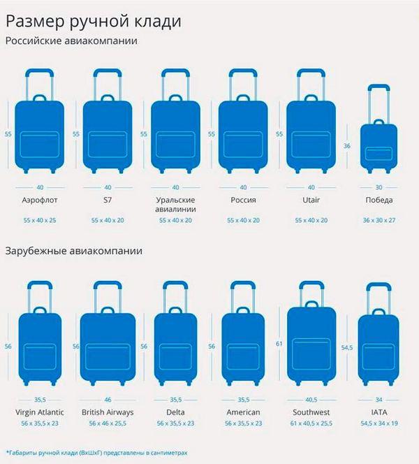 Размеры-ручной-клади-разрешенной-для-перевозки-в-самолете