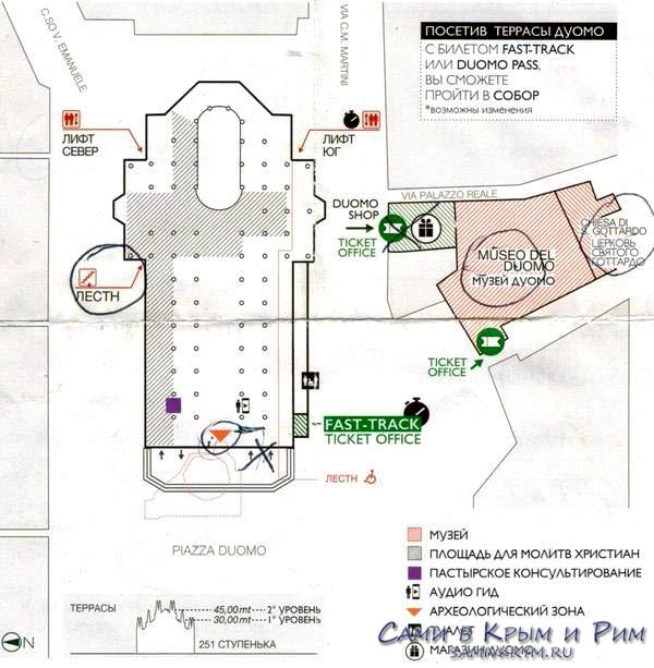 Схема Миланского собора