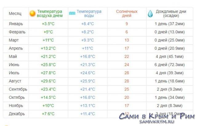 Климат в Судаке