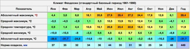 Климат_Феодосии
