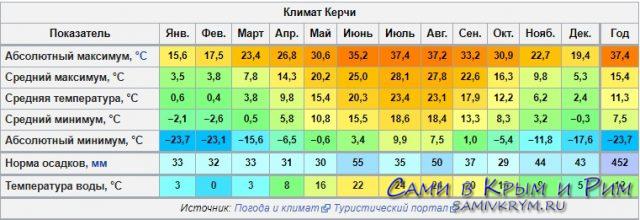 Сами в Керчь – что нужно знать туристу о древнем городе полуострова и как готовить поездку