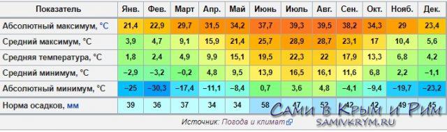 Сами в Симферополь – что нужно знать туристу о столице Крыма и как готовить поездку