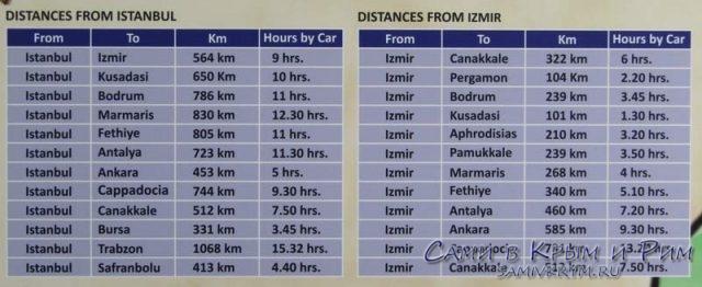 Расстояние по города Турции