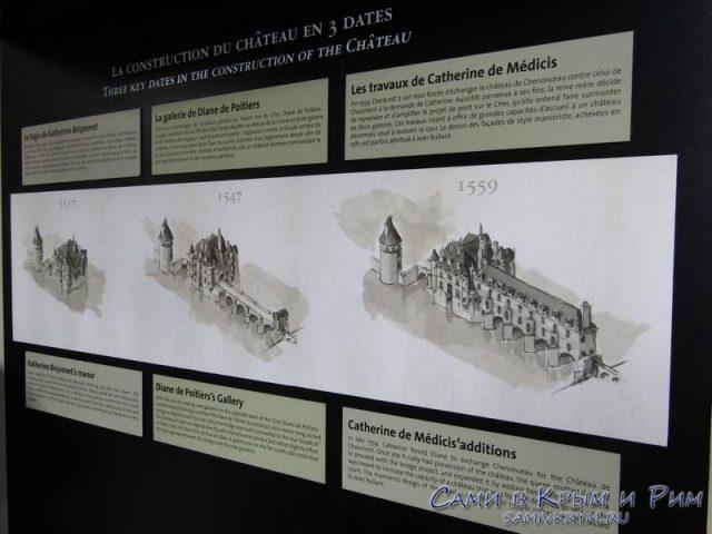 Этапы строительства замка
