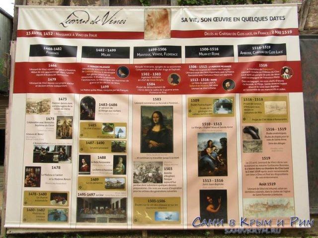 Хронология работа Леонардо да Винчи