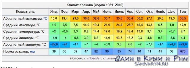 Климат в Кракове