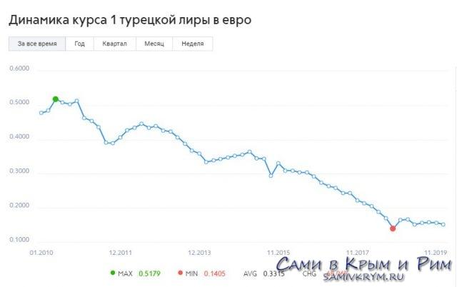 Динамика курса евро к лире