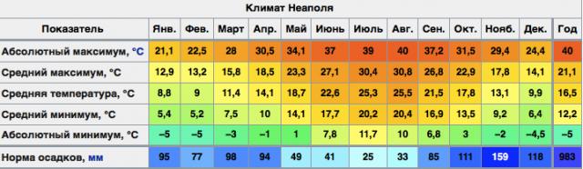 Климат Неаполя по месяцам