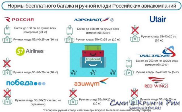 Нормы ручной клади у авиакомпаний России