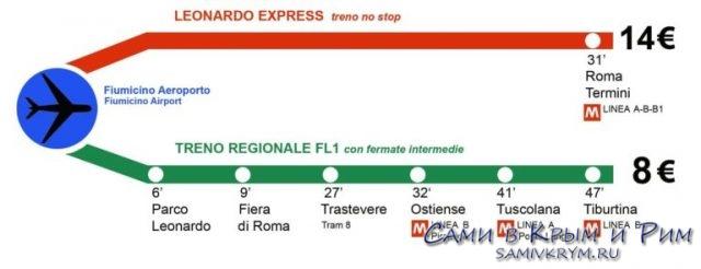 2 электрички из аэропорта в Рим