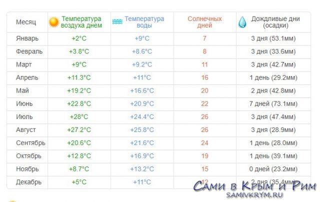 Форос климат