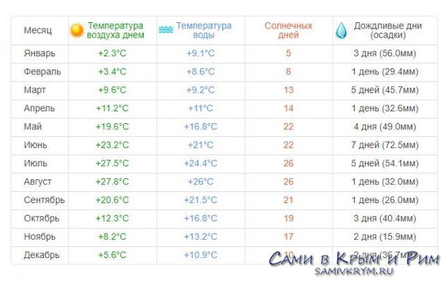 Погода в Алупке