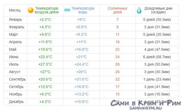 Погода в Симеизе