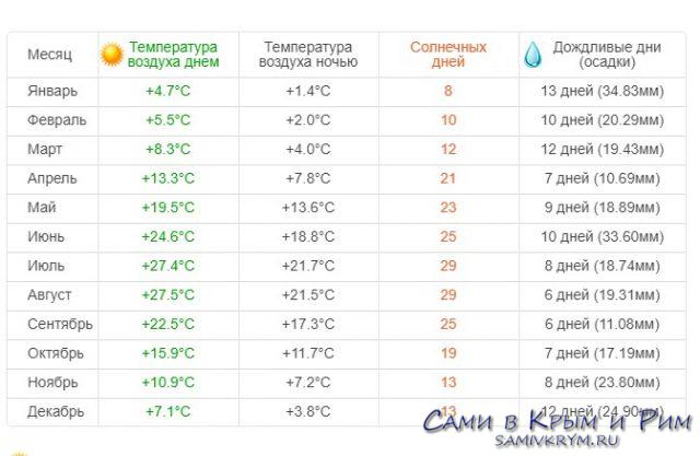 Погода в Старом Крыму