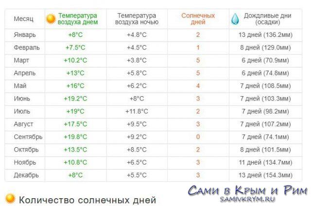 Погода-в-Килларни