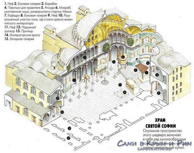 Разрез-храма-Айи-Софии