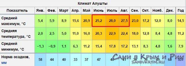 Погода-в-Алуште