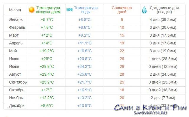 Погода в Балаклаве