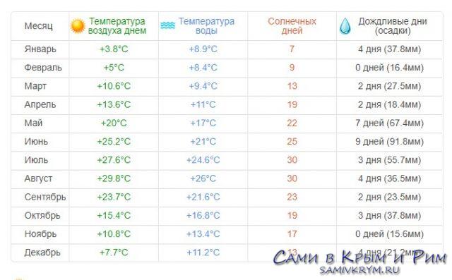 Погода в Партените