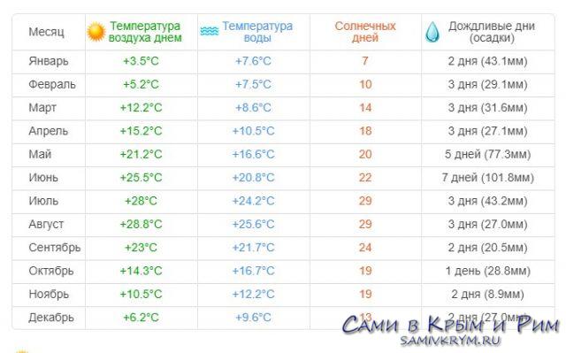 Климат Николаевки